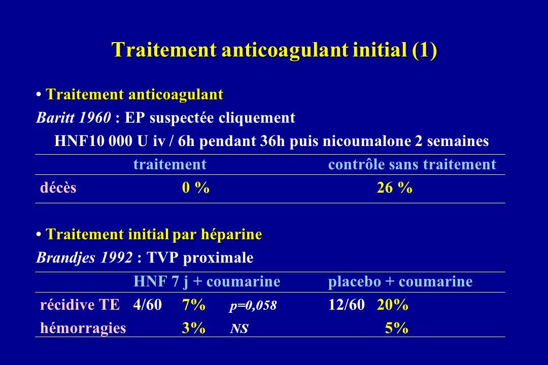 7) Le traitement anticoagulant : HBPM et relais précoce AVK HBPM à dose fixe basée sur le poids sans adaptation selon héparinémie en 1 ou 2 injections sous-cutanées par jour selon produits conduite rigoureuse du relais précoce, AVK introduit dès J1 prescription dune dose initiale moyenne AVK, adaptation posologique tous les 2 jours sur lINR chevauchement HBPM-AVK poursuivi jusquà lobtention de 2 INR thérapeutiques (2 < INR < 3) à 48 h dintervalle durée moyenne de traitement par HBPM : 6 ± 2 jours AVK poursuivis pendant durée de 3 mois.
