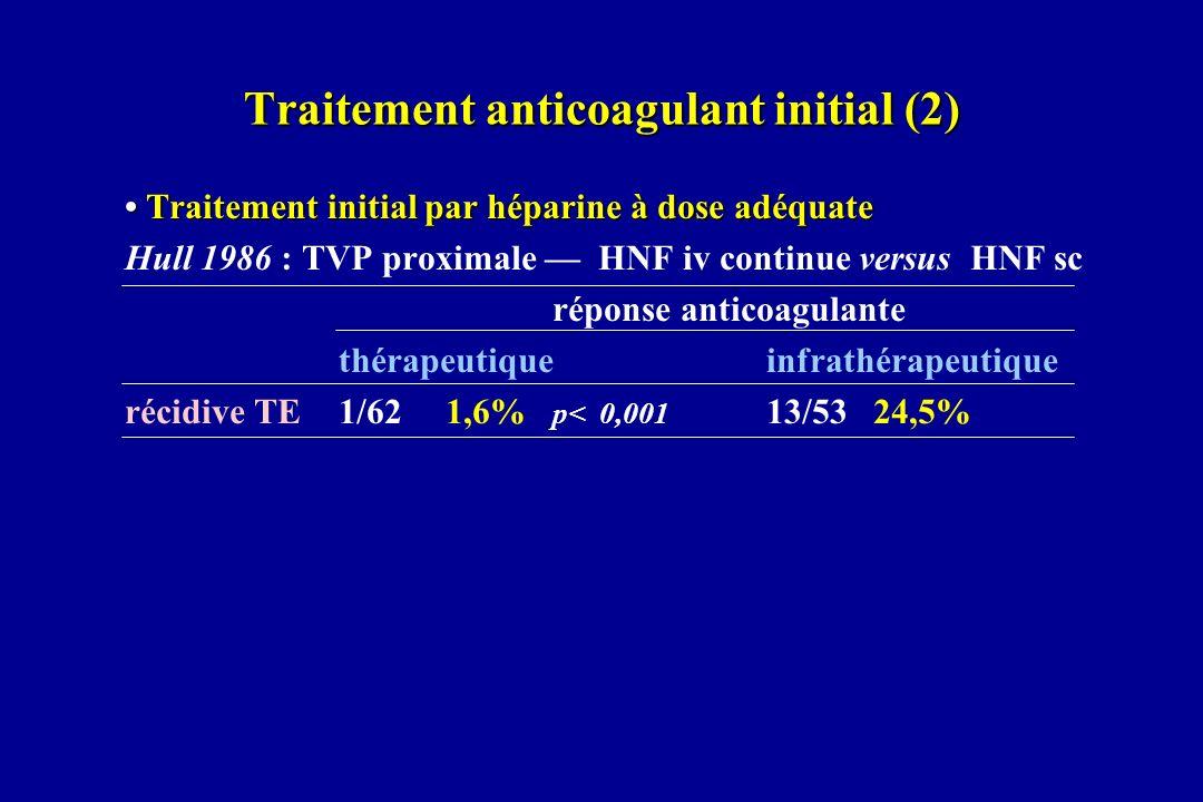 Alternative aux AVK dans Ttt curatif TVP : Enoxaparine Essai randomisé, ouvert, patients consécutifs EnoxaparineTtt initial 10 joursWarfarine 40 mg 1x/jHNF scINR 2 3,5 n = 93Relais durée 3 moisn = 94 K connu24% Récidives TE 3 mois66,4%NS44,2% différence IC 95% [ -3 à 7% ] Hémorragies3 mois44,3%p = 0,041212,8% différence IC 95% [ 4 à 14% ] majeures33,2%3 mineures19 Décès 1 an1111,8%NS88,5% différence IC 95% [ -4 à 10% ] Pini Thromb Haemost 1994;72:191-197