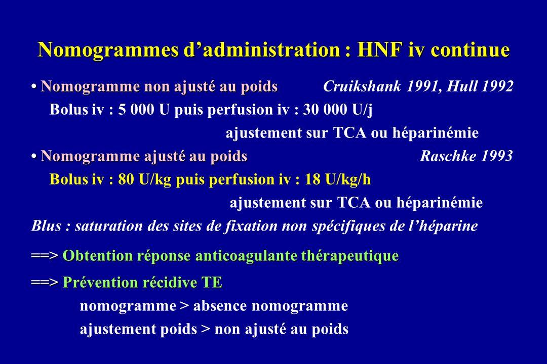 HNF iv continue versus HNF sc Efficacité Efficacité : récidive TE Risque : hémorragie Mode dadministration Bolus iv : 5 000 U puis 17 500 U sc / 12h ajustement sur TCA ou héparinémie Dose moyenne pour obtention réponse anticoagulante thérapeutique 35 000 U/j 32 000 U/j en 2 injections sc Réduction biodisponibité Réduction biodisponibité : SC 90% <> IV 100 % > identiques