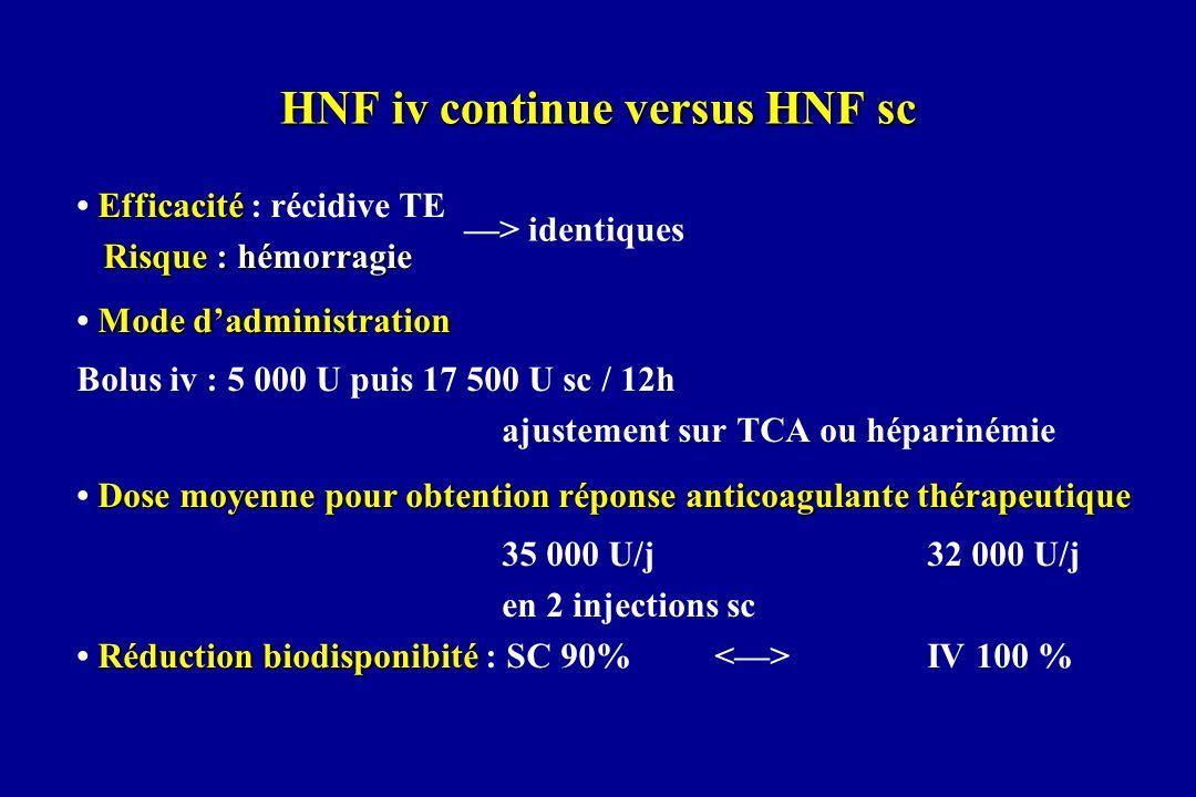 HNF iv continue versus HNF sc Efficacité Efficacité : récidive TE Risque : hémorragie Mode dadministration Bolus iv : 5 000 U puis 17 500 U sc / 12h a
