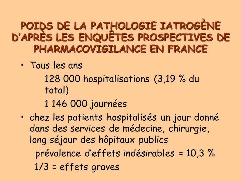 POIDS DE LA PATHOLOGIE IATROGÈNE DAPRÈS LES ENQUÊTES PROSPECTIVES DE PHARMACOVIGILANCE EN FRANCE Tous les ans 128 000 hospitalisations (3,19 % du total) 1 146 000 journées chez les patients hospitalisés un jour donné dans des services de médecine, chirurgie, long séjour des hôpitaux publics prévalence deffets indésirables = 10,3 % 1/3 = effets graves