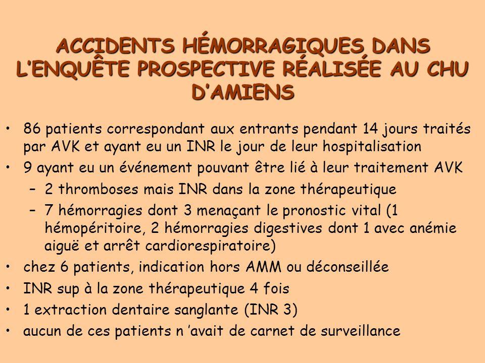 ACCIDENTS HÉMORRAGIQUES DANS LENQUÊTE PROSPECTIVE RÉALISÉE AU CHU DAMIENS 86 patients correspondant aux entrants pendant 14 jours traités par AVK et ayant eu un INR le jour de leur hospitalisation 9 ayant eu un événement pouvant être lié à leur traitement AVK –2 thromboses mais INR dans la zone thérapeutique –7 hémorragies dont 3 menaçant le pronostic vital (1 hémopéritoire, 2 hémorragies digestives dont 1 avec anémie aiguë et arrêt cardiorespiratoire) chez 6 patients, indication hors AMM ou déconseillée INR sup à la zone thérapeutique 4 fois 1 extraction dentaire sanglante (INR 3) aucun de ces patients n avait de carnet de surveillance
