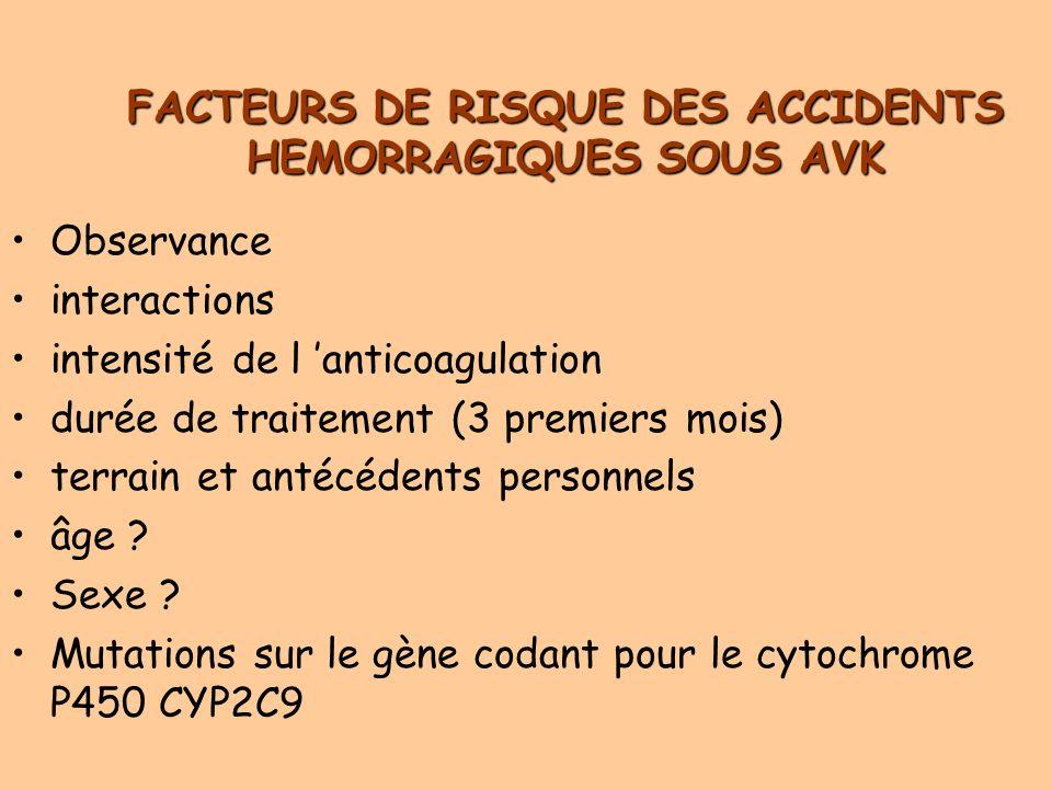 FACTEURS DE RISQUE DES ACCIDENTS HEMORRAGIQUES SOUS AVK Observance interactions intensité de l anticoagulation durée de traitement (3 premiers mois) terrain et antécédents personnels âge .