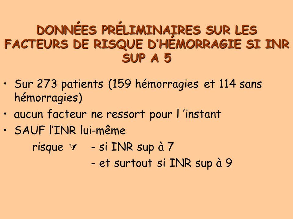 DONNÉES PRÉLIMINAIRES SUR LES FACTEURS DE RISQUE DHÉMORRAGIE SI INR SUP A 5 Sur 273 patients (159 hémorragies et 114 sans hémorragies) aucun facteur ne ressort pour l instant SAUF lINR lui-même risque - si INR sup à 7 - et surtout si INR sup à 9