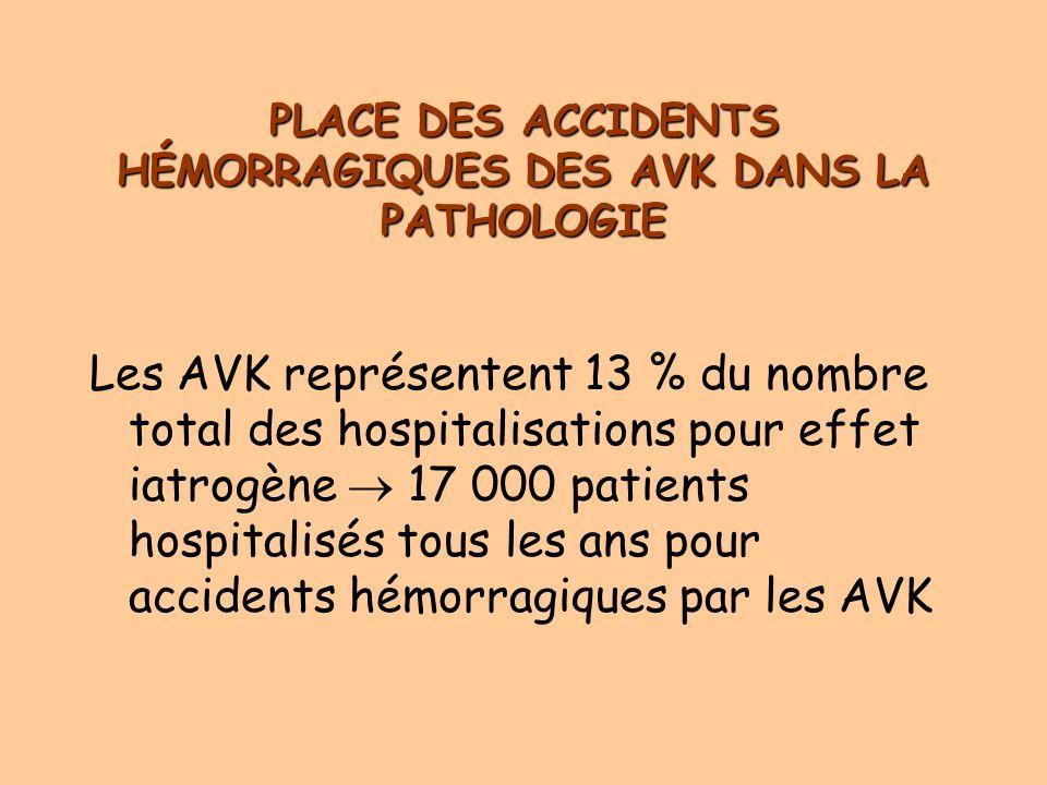 PLACE DES ACCIDENTS HÉMORRAGIQUES DES AVK DANS LA PATHOLOGIE Les AVK représentent 13 % du nombre total des hospitalisations pour effet iatrogène 17 000 patients hospitalisés tous les ans pour accidents hémorragiques par les AVK