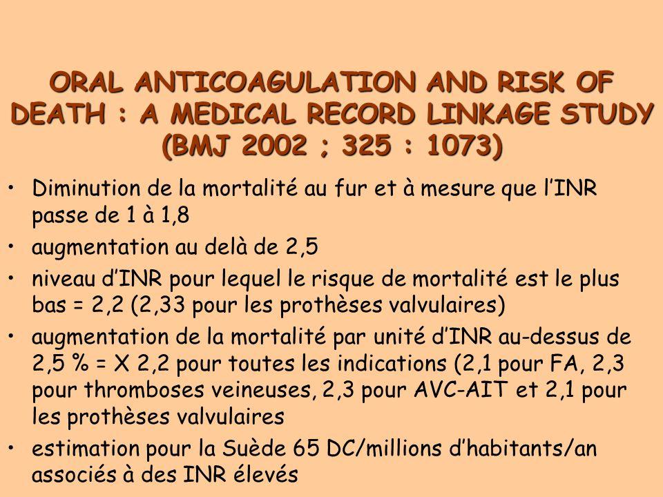 ORAL ANTICOAGULATION AND RISK OF DEATH : A MEDICAL RECORD LINKAGE STUDY (BMJ 2002 ; 325 : 1073) Diminution de la mortalité au fur et à mesure que lINR passe de 1 à 1,8 augmentation au delà de 2,5 niveau dINR pour lequel le risque de mortalité est le plus bas = 2,2 (2,33 pour les prothèses valvulaires) augmentation de la mortalité par unité dINR au-dessus de 2,5 % = X 2,2 pour toutes les indications (2,1 pour FA, 2,3 pour thromboses veineuses, 2,3 pour AVC-AIT et 2,1 pour les prothèses valvulaires estimation pour la Suède 65 DC/millions dhabitants/an associés à des INR élevés