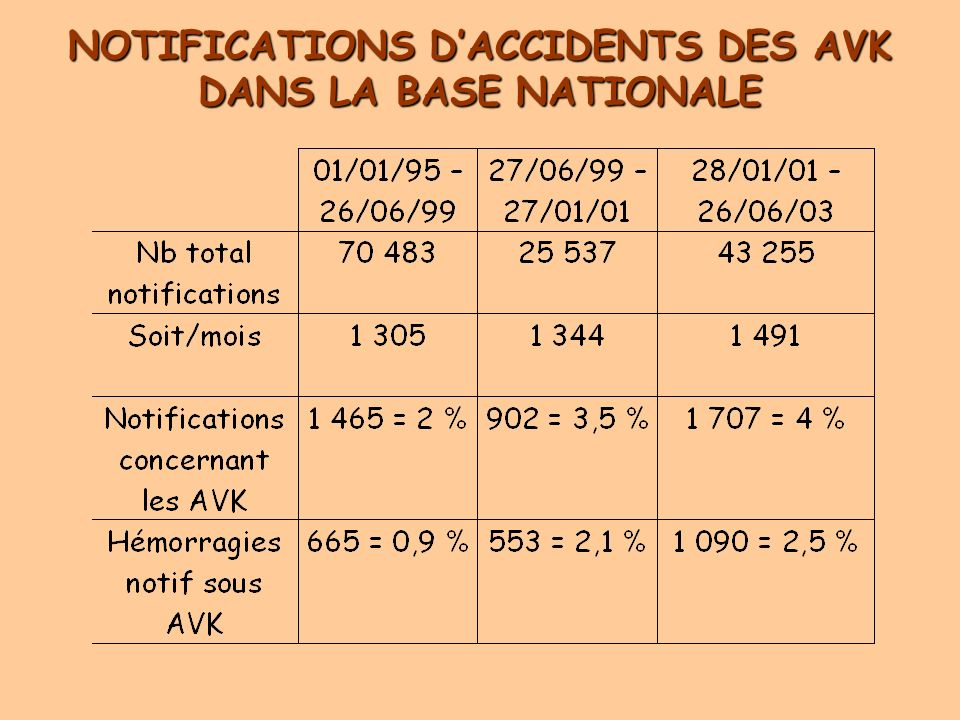 NOTIFICATIONS DACCIDENTS DES AVK DANS LA BASE NATIONALE