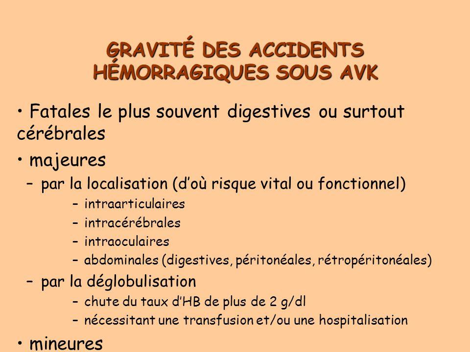 GRAVITÉ DES ACCIDENTS HÉMORRAGIQUES SOUS AVK Fatales le plus souvent digestives ou surtout cérébrales majeures –par la localisation (doù risque vital ou fonctionnel) –intraarticulaires –intracérébrales –intraoculaires –abdominales (digestives, péritonéales, rétropéritonéales) –par la déglobulisation –chute du taux dHB de plus de 2 g/dl –nécessitant une transfusion et/ou une hospitalisation mineures