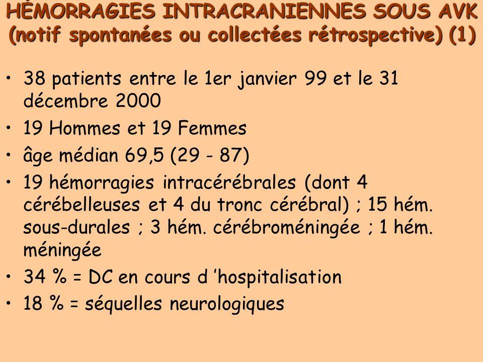 HÉMORRAGIES INTRACRANIENNES SOUS AVK (notif spontanées ou collectées rétrospective) (1) 38 patients entre le 1er janvier 99 et le 31 décembre 2000 19 Hommes et 19 Femmes âge médian 69,5 (29 - 87) 19 hémorragies intracérébrales (dont 4 cérébelleuses et 4 du tronc cérébral) ; 15 hém.