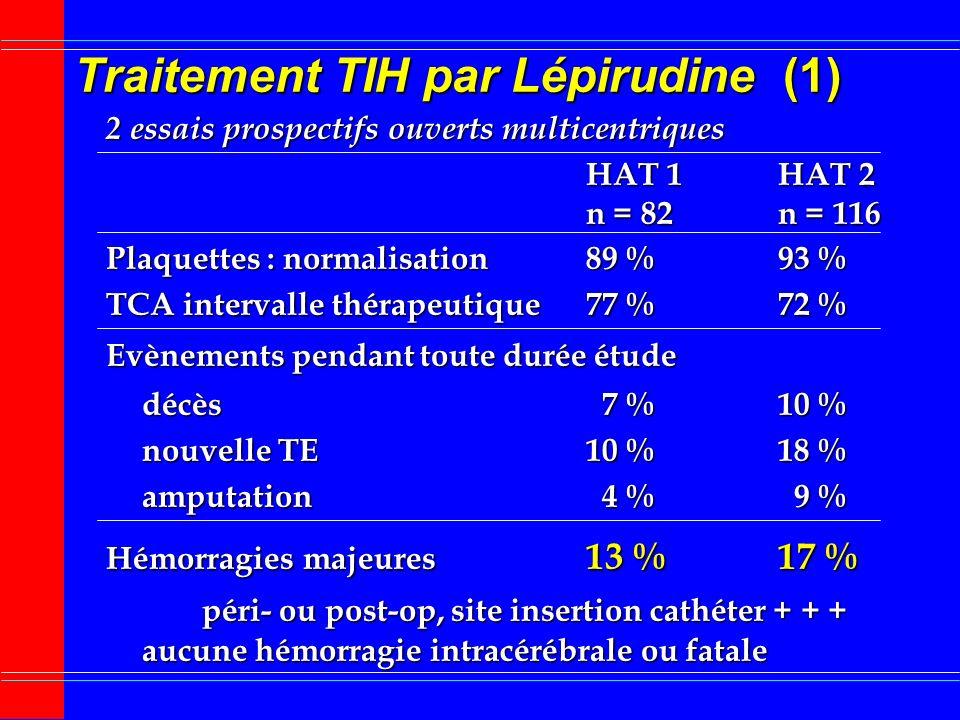 Lépirudine et fonction rénale Clearance créatinine Demi-vie > 90 ml/ mn1,4 h 30 60 ml/ mn2,7 h 20 49 ml/ mn6,7 h < 10ml/ mn9,7 h Hémodialysés50 h