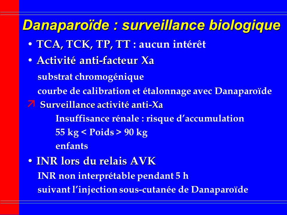 Danaparoïde : pharmacologie (2) Tenir compte de la durée daction prolongée - procédures invasives, chirurgie - interruption du traitement - relais AVK
