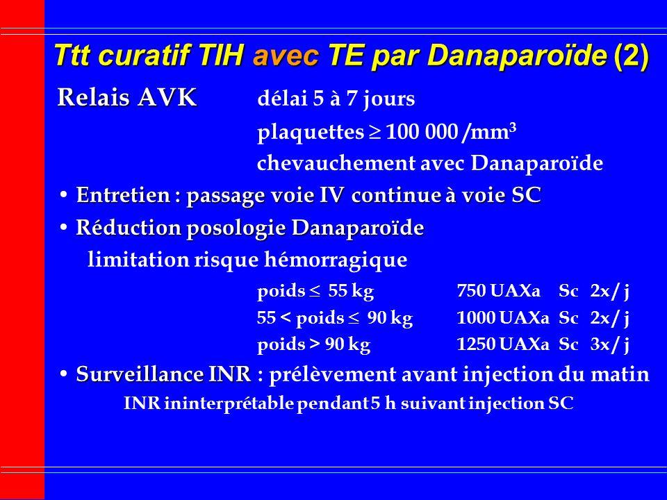 Ttt curatif TIH avec TE par Danaparoïde (1) Bolus IV Bolus IV poids 55 kg1250 UAXa 55 < poids 90 kg2500 UAXa poids > 90 kg3750 UAXa Entretien voies IV