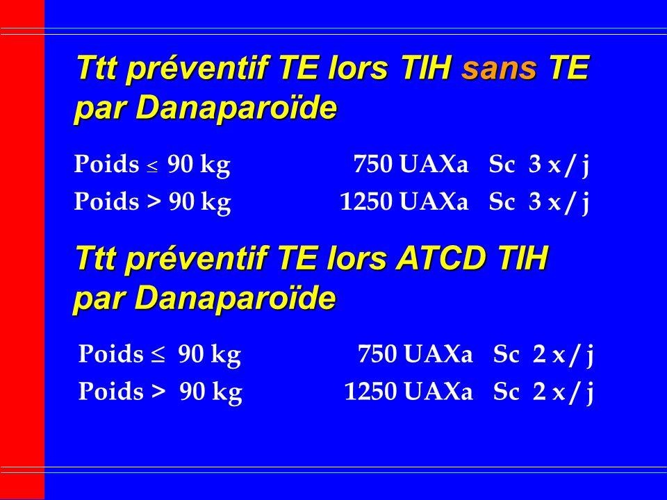 Ttt curatif TIH avec TE par Danaparoïde (2) Relais AVK Relais AVK délai 5 à 7 jours plaquettes 100 000 /mm 3 chevauchement avec Danaparoïde Entretien