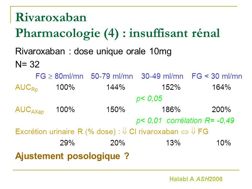 Rivaroxaban Pharmacologie (4) : insuffisant rénal Rivaroxaban : dose unique orale 10mg N= 32 FG 80ml/mn50-79 ml/mn30-49 ml/mnFG < 30 ml/mn AUC Rp 100%