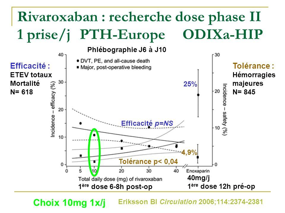 Rivaroxaban : recherche dose phase II 1 prise/jPTH-EuropeODIXa-HIP Eriksson BI Circulation 2006;114:2374-2381 Efficacité : ETEV totaux Mortalité N= 61