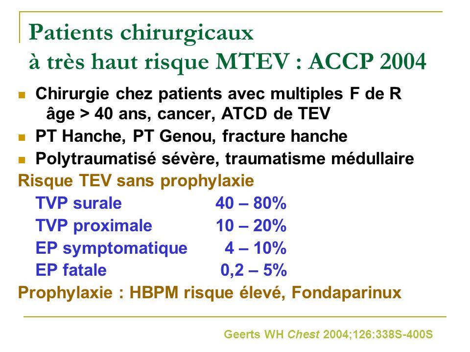 Patients chirurgicaux à très haut risque MTEV : ACCP 2004 Chirurgie chez patients avec multiples F de R âge > 40 ans, cancer, ATCD de TEV PT Hanche, P