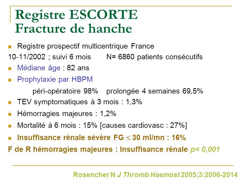 Registre ESCORTE Fracture de hanche Registre prospectif multicentrique France 10-11/2002 ; suivi 6 moisN= 6860 patients consécutifs Médiane âge : 82 a