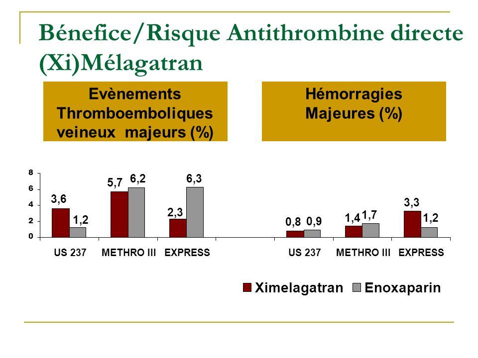 Bénefice/Risque Antithrombine directe (Xi)Mélagatran Evènements Thromboemboliques veineux majeurs (%) Hémorragies Majeures (%) 3,6 5,7 2,3 0,8 1,4 3,3