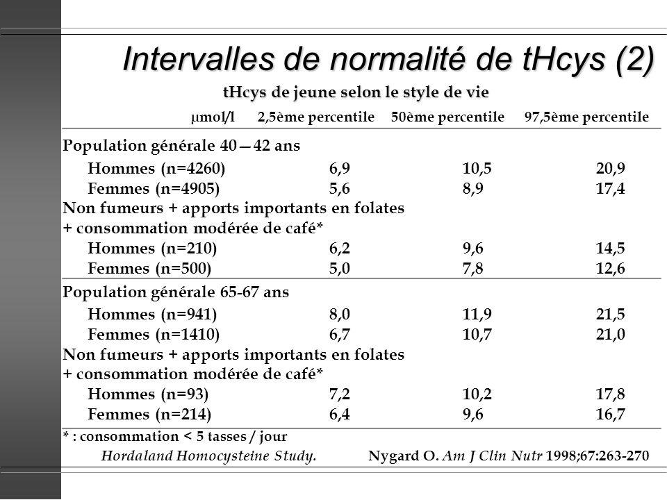 Intervalles de normalité de tHcys (2) tHcys de jeune selon le style de vie µmol/l2,5ème percentile50ème percentile97,5ème percentile Population généra