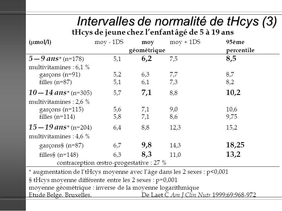 Intervalles de normalité de tHcys (3) tHcys de jeune chez lenfant âgé de 5 à 19 ans (µmol/l) moy - 1DS moy moy + 1DS 95ème géométriquepercentile 59 an