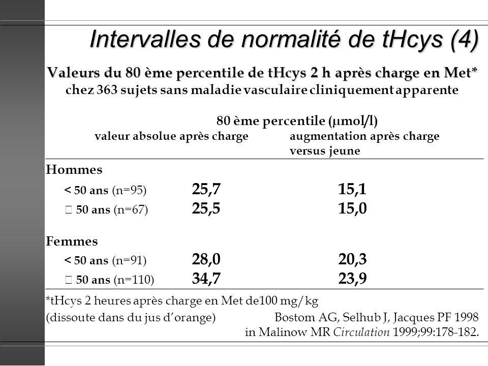Intervalles de normalité de tHcys (4) Valeurs du 80 ème percentile de tHcys 2 h après charge en Met* chez 363 sujets sans maladie vasculaire cliniquem