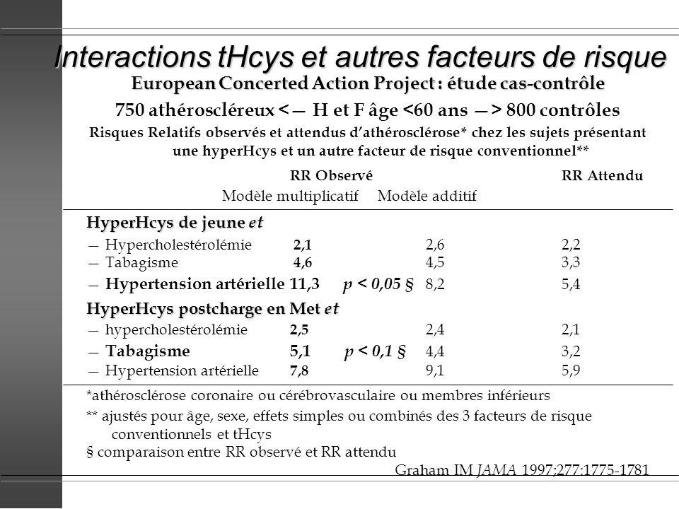 Interactions tHcys et autres facteurs de risque European Concerted Action Project : étude cas-contrôle 750 athéroscléreux 800 contrôles Risques Relati