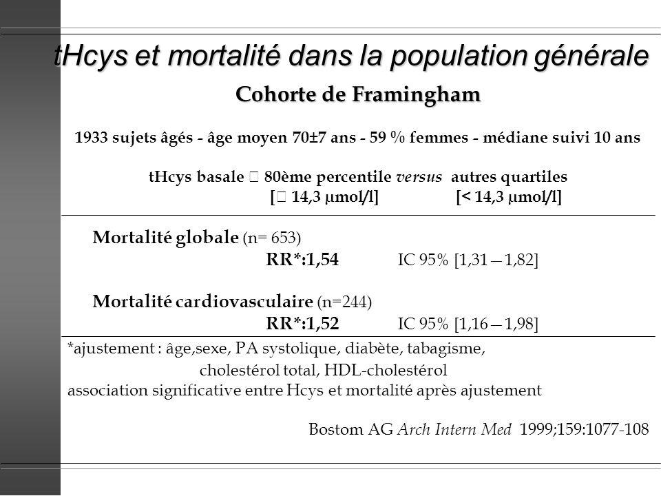tHcys et mortalité dans la population générale Cohorte de Framingham 1933 sujets âgés - âge moyen 70±7 ans - 59 % femmes - médiane suivi 10 ans tHcys