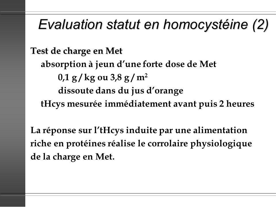 Déterminants génétiques de tHcys Effet tHcys Homocystinurie déficit homozygote en cysthationine ß-synthase iii déficit homozygote en méthylènetétrahydrofolate réductase iii mutations de la cobalamine (C,D, E, F, G) iii Trisomie 21 (166% activité CBS) m MTHFR thermolabile (mutation C677T homozygote TT) i si déficit folates déficit hétérozygote en cysthationine ß-synthase i tHcys post charge Met déficit hétérozygote en méthylènetétrahydrofolate réductase i hyperhomocystéinémie : i modérée (15-30 µmol/l) ; iii sévère (> 100 µmol/l) réduction tHcys : m