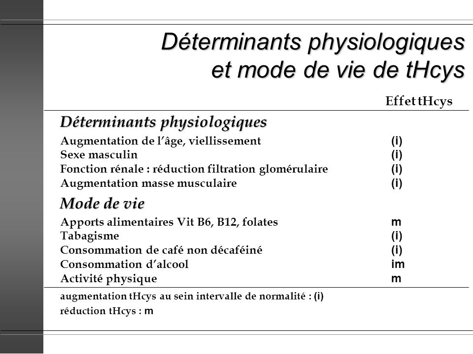 Déterminants de tHcys : situations pathologiques (1) Effets sur tHcys ou Vit B6, B12, folates Dysthyroïdie hypothyroïdietHcys i hyperthyroïdie mais i besoins folatestHcys m Cancers solides tHcys i Psoriasis tHcys i Transplantation dorganes solides tHcys i Lupus Insuffisance hépato-cellulaire Insuffisance rénale chronique tHcys i, ii hyperhomocystéinémie : i modérée (15-30 µmol/l) ; ii intermédiaire (30-100 µmol/l) iii sévère (> 100 µmol/l) réduction tHcys : m