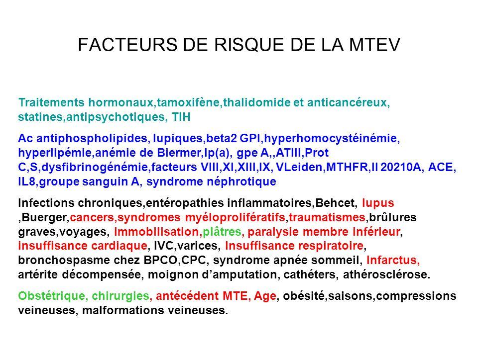 FACTEURS DE RISQUE DE LA MTEV Traitements hormonaux,tamoxifène,thalidomide et anticancéreux, statines,antipsychotiques, TIH Ac antiphospholipides, lupiques,beta2 GPI,hyperhomocystéinémie, hyperlipémie,anémie de Biermer,lp(a), gpe A,,ATIII,Prot C,S,dysfibrinogénémie,facteurs VIII,XI,XIII,IX, VLeiden,MTHFR,II 20210A, ACE, IL8,groupe sanguin A, syndrome néphrotique Infections chroniques,entéropathies inflammatoires,Behcet, lupus,Buerger,cancers,syndromes myéloprolifératifs,traumatismes,brûlures graves,voyages, immobilisation,plâtres, paralysie membre inférieur, insuffisance cardiaque, IVC,varices, Insuffisance respiratoire, bronchospasme chez BPCO,CPC, syndrome apnée sommeil, Infarctus, artérite décompensée, moignon damputation, cathéters, athérosclérose.