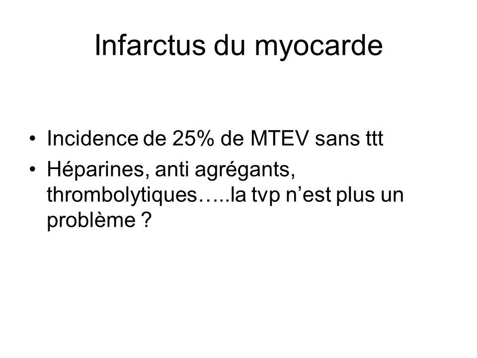 Infarctus du myocarde Incidence de 25% de MTEV sans ttt Héparines, anti agrégants, thrombolytiques…..la tvp nest plus un problème ?