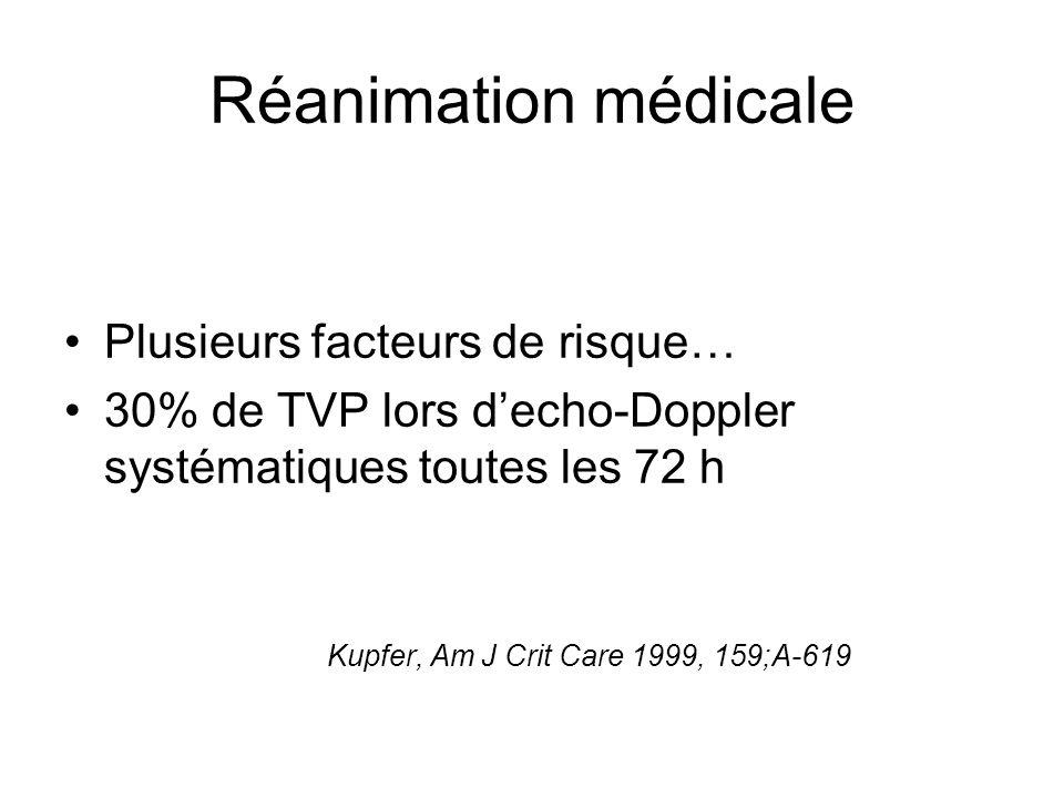 Réanimation médicale Plusieurs facteurs de risque… 30% de TVP lors decho-Doppler systématiques toutes les 72 h Kupfer, Am J Crit Care 1999, 159;A-619