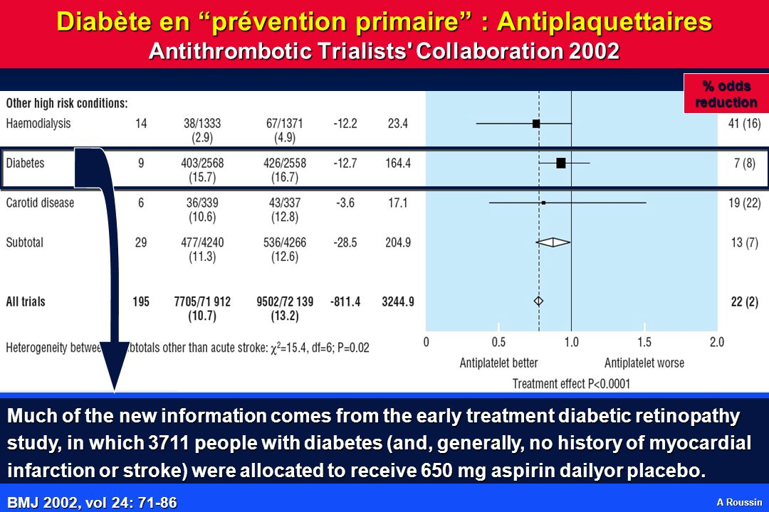 A Roussin Diabète en prévention primaire : Antiplaquettaires Antithrombotic Trialists Collaboration 2002 BMJ 2002, vol 24: 71-86 Much of the new information comes from the early treatment diabetic retinopathy study, in which 3711 people with diabetes (and, generally, no history of myocardial infarction or stroke) were allocated to receive 650 mg aspirin dailyor placebo.