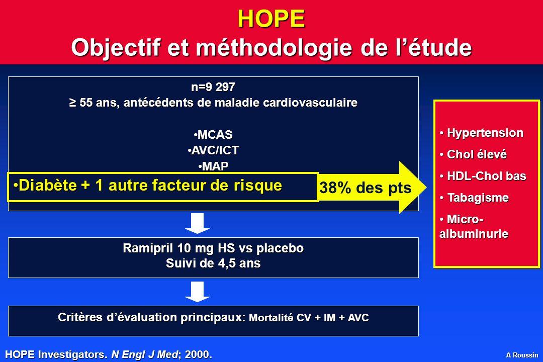 A Roussin HOPE Objectif et méthodologie de létude Critères dévaluation principaux: Mortalité CV + IM + AVC Ramipril 10 mg HS vs placebo Suivi de 4,5 a