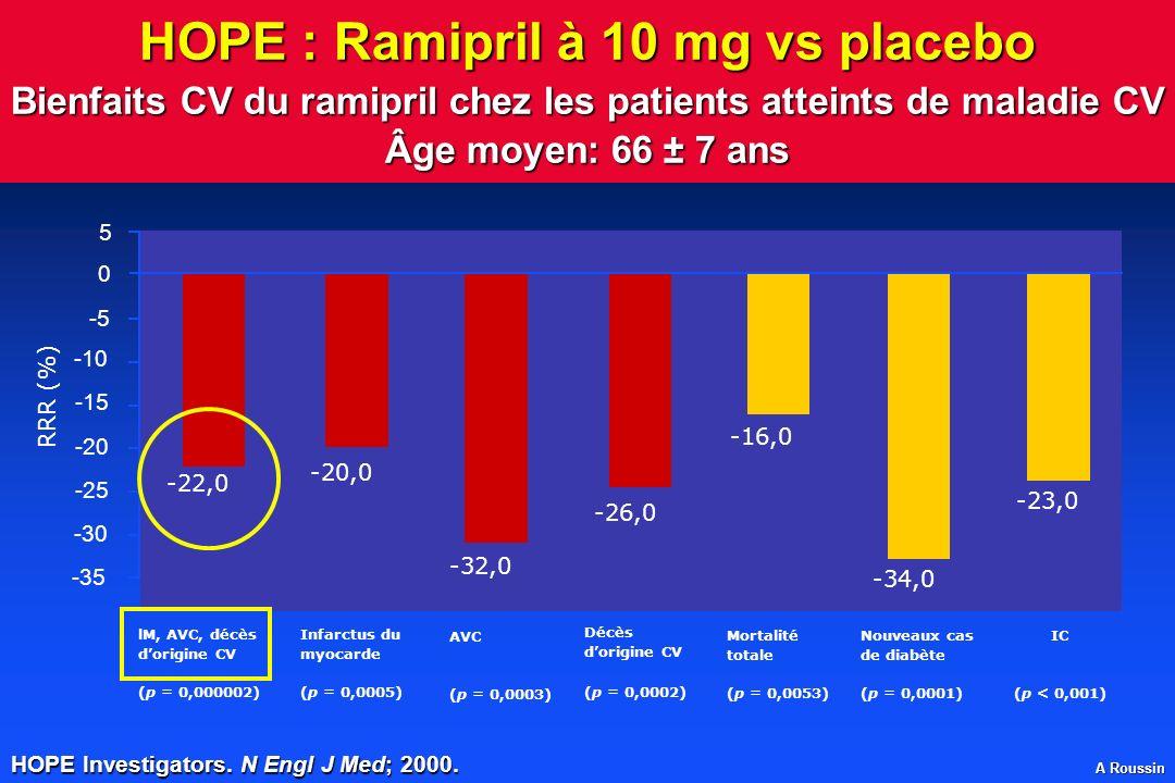 A Roussin HOPE : Ramipril à 10 mg vs placebo Bienfaits CV du ramipril chez les patients atteints de maladie CV Âge moyen: 66 ± 7 ans 5 AVC (p = 0,0003