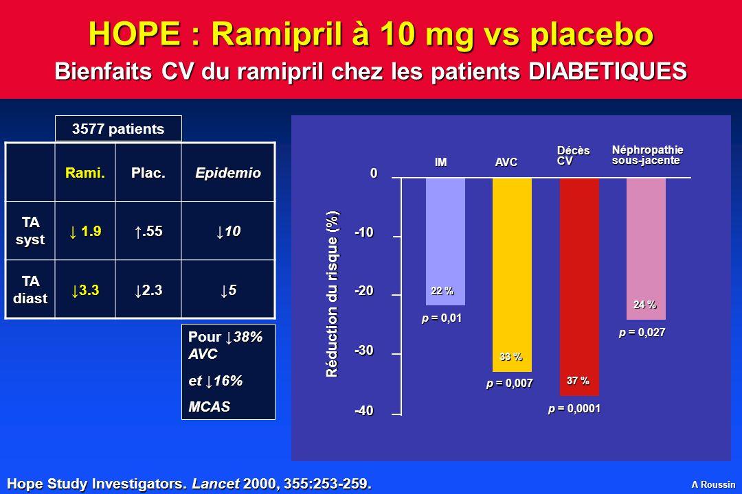 A Roussin Hope Study Investigators. Lancet 2000, 355:253-259. Réduction du risque (%) -40 -30 -20 -10 0 IMAVC DécèsCV Néphropathiesous-jacente 22 % 33