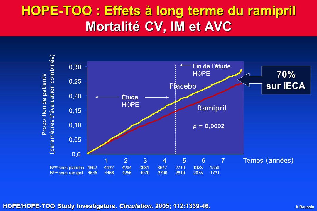 A Roussin HOPE-TOO : Effets à long terme du ramipril Mortalité CV, IM et AVC Proportion de patients (paramètres dévaluation combinés) Temps (années) É