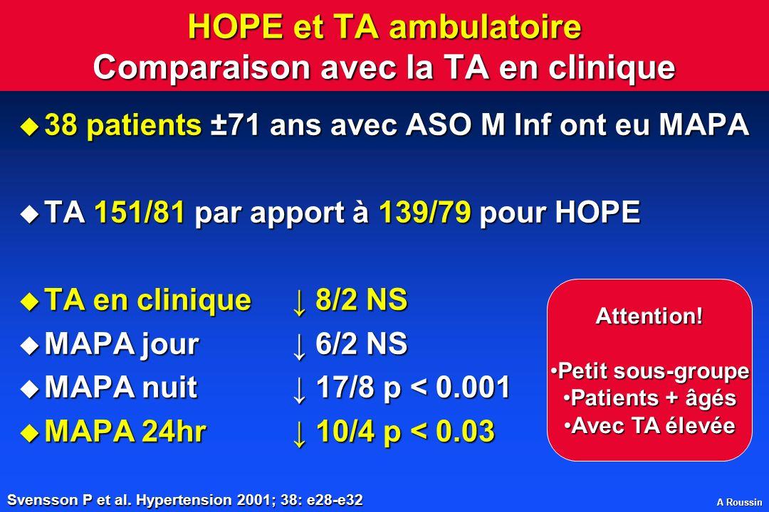 A Roussin HOPE et TA ambulatoire Comparaison avec la TA en clinique u 38 patients ±71 ans avec ASO M Inf ont eu MAPA u TA 151/81 par apport à 139/79 p