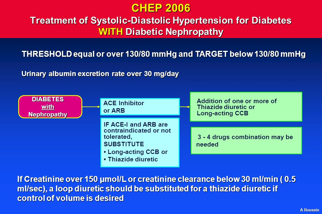 A Roussin CHEP 2006 Treatment of Systolic-Diastolic Hypertension for Diabetes WITH Diabetic Nephropathy Urinary albumin excretion rate over 30 mg/day THRESHOLD equal or over 130/80 mmHg and TARGET below 130/80 mmHg If Creatinine over 150 µmol/L or creatinine clearance below 30 ml/min ( 0.5 ml/sec), a loop diuretic should be substituted for a thiazide diuretic if control of volume is desired DIABETESwithNephropathy ACE Inhibitor or ARB IF ACE-I and ARB are contraindicated or not tolerated, SUBSTITUTE Long-acting CCB or Thiazide diuretic Addition of one or more of Thiazide diuretic or Long-acting CCB 3 - 4 drugs combination may be needed