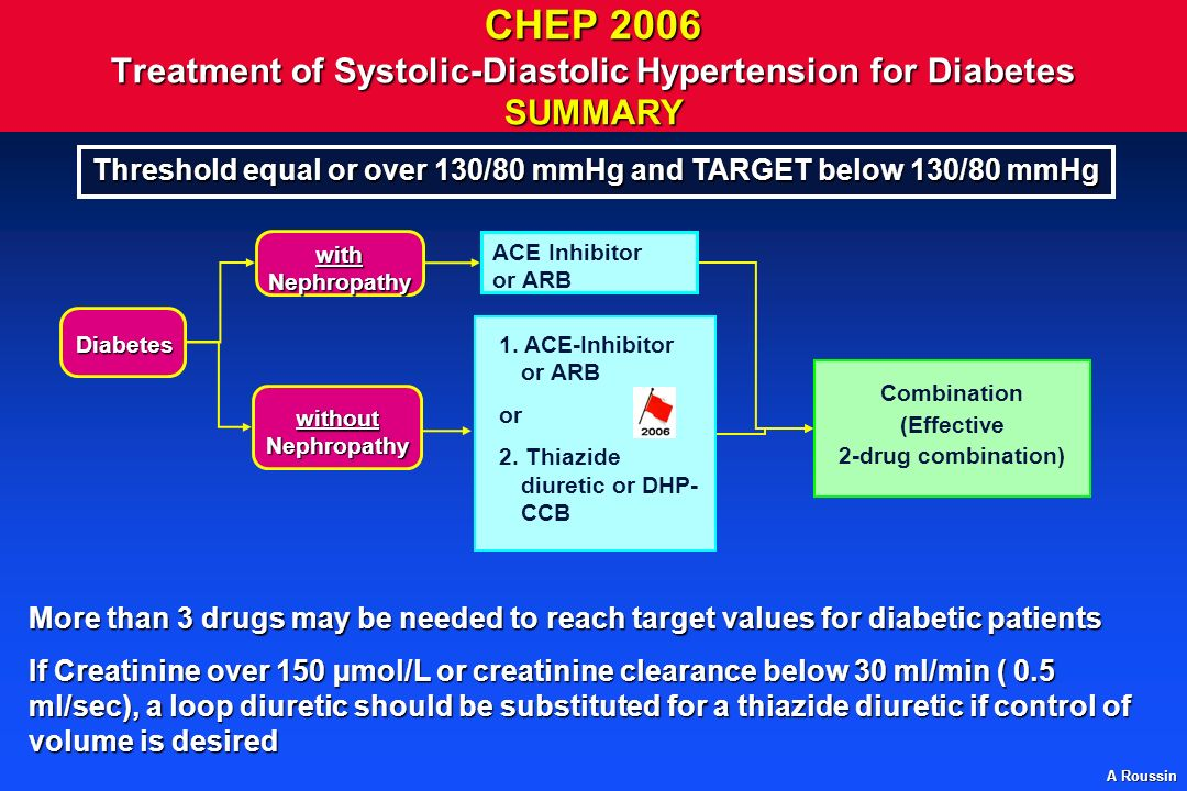A Roussin CHEP 2006 Treatment of Systolic-Diastolic Hypertension for Diabetes SUMMARY More than 3 drugs may be needed to reach target values for diabetic patients If Creatinine over 150 µmol/L or creatinine clearance below 30 ml/min ( 0.5 ml/sec), a loop diuretic should be substituted for a thiazide diuretic if control of volume is desired Threshold equal or over 130/80 mmHg and TARGET below 130/80 mmHg Diabetes withNephropathy Combination (Effective 2-drug combination) ACE Inhibitor or ARB withoutNephropathy 1.