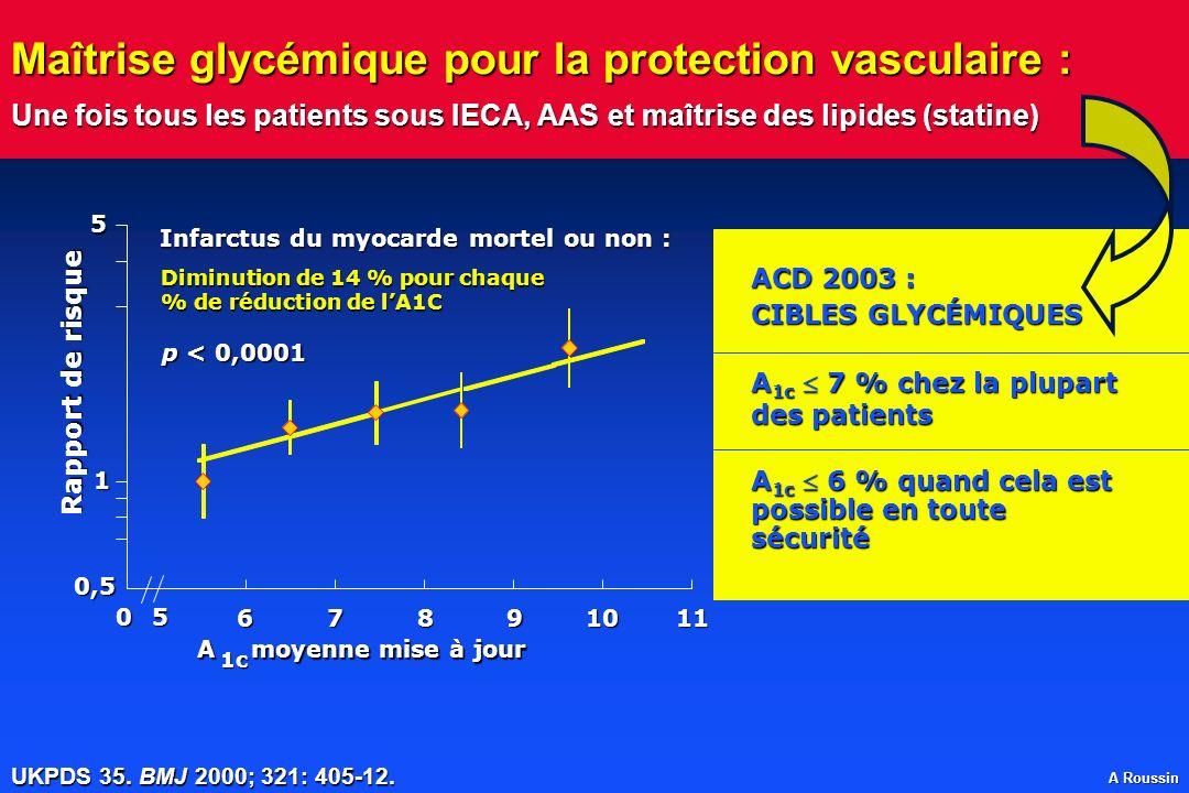 A Roussin Maîtrise glycémique pour la protection vasculaire : Une fois tous les patients sous IECA, AAS et maîtrise des lipides (statine) UKPDS 35. BM