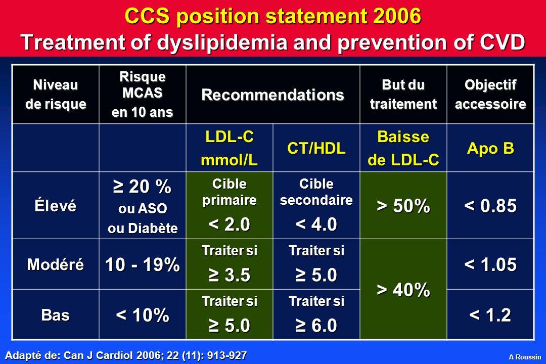 A Roussin CCS position statement 2006 Treatment of dyslipidemia and prevention of CVD Adapté de: Can J Cardiol 2006; 22 (11): 913-927 Niveau de risque