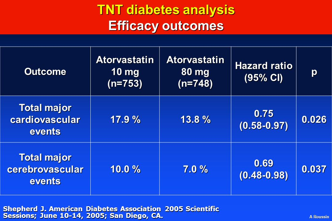 A Roussin Shepherd J. American Diabetes Association 2005 Scientific Sessions; June 10-14, 2005; San Diego, CA. Outcome Atorvastatin 10 mg (n=753) Ator