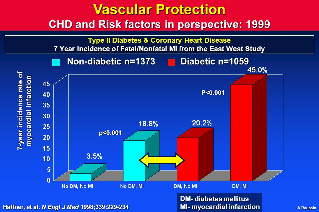 A Roussin Type II Diabetes & Coronary Heart Disease 7 Year Incidence of Fatal/Nonfatal MI from the East West Study p<0.001 P<0.001 Non-diabetic n=1373Diabetic n=1059 Haffner, et al.