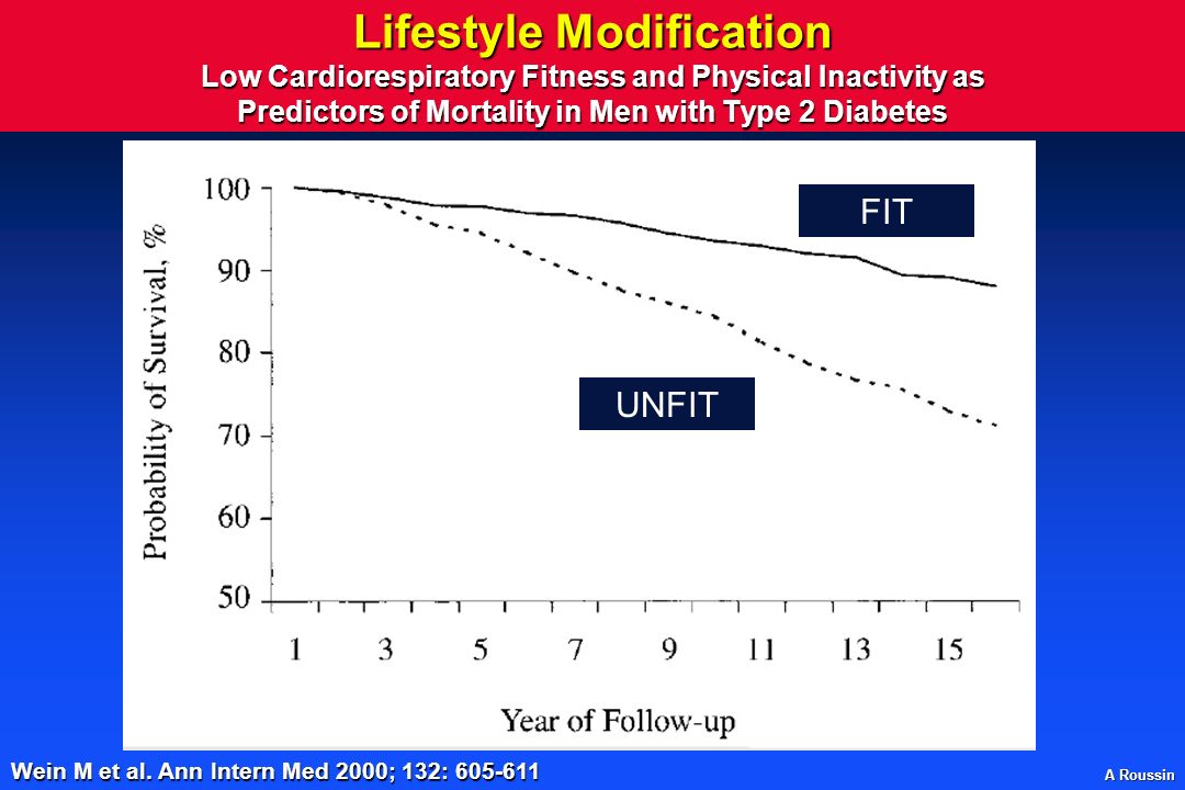A Roussin Lifestyle Modification Low Cardiorespiratory Fitness and Physical Inactivity as Predictors of Mortality in Men with Type 2 Diabetes FIT UNFIT Wein M et al.