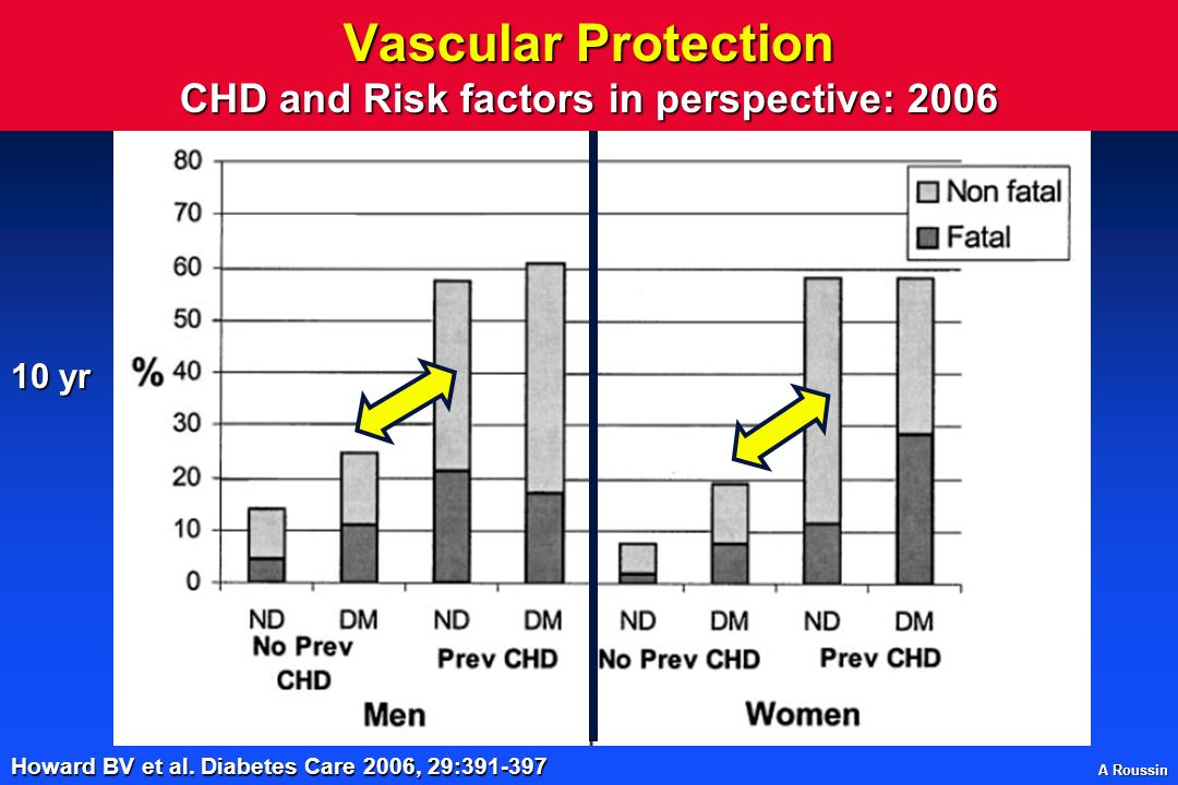 A Roussin Vascular Protection CHD and Risk factors in perspective: 2006 Howard BV et al.