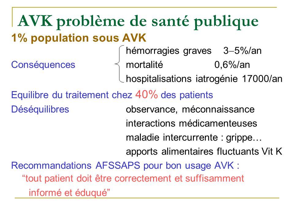 AVK problème de santé publique 1% population sous AVK hémorragies graves 3 5%/an Conséquencesmortalité0,6%/an hospitalisations iatrogénie 17000/an Equ