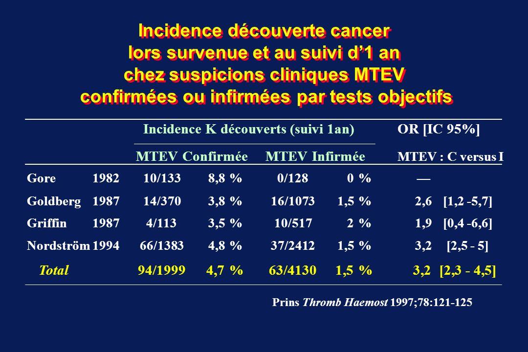 Types de cancers découverts lors survenue et au suivi d1 an de MTEV inexpliquée au cours des études sans dépistage extensif K digestifs 31 % - œsophage 1 - colon2 - estomac1 - foie1 - pancréas4 K poumon 27 % K SNC 310 % K muscle 13 % K inconnu 27 % K génitaux femme10 % - ovaire2 - col utérin1 homme17 % prostate5 K urologiques 14 % vessie2 rein2 Total 29 daprès Prandoni 92, Monreal 88, Ahmed 96, Hettiarachchi 97 Prins Thromb Haemost 1997;78:121-125