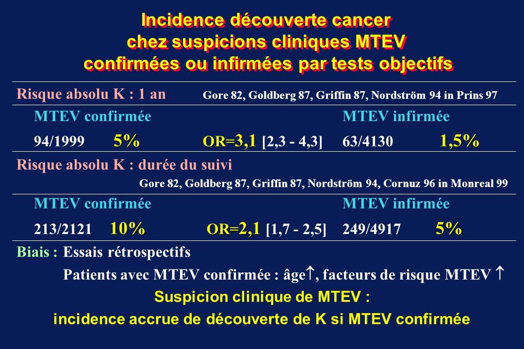 Incidence découverte K à la survenue et au suivi d1 an des MTEV confirmées EtudeTypeSuiviH/FAgeIncidence EtudemoyenK découverts Etudes sans dépistage extensif du cancer Gore1982R12nd56 10/1138,8% Golberg1987R12197/17352 14/3703,8% Griffin1987R1258/5561,5 4/1133,5% Nordström1994R6nd 66/13834,8% Ahmed1996R6115/81nd 3/1961,5% Monreal1988P1247/47nd 8/948,5% Prandoni1992P12142/10859,6 15/2506% Hettiarachchi1997P6166/16060 13/3264% Total études rétrospectives (R) [1,5 8,8%] 97/21754,3% Total études prospectives (P) [4 8,5%] 36/6705,4% Total [1,5 8,8%] 133/28454,7% Etudes avec dépistage extensif du cancer Ranft1991Rnd100/10061 23/20011,5% Monreal1991P1260/5363,7 12/11310,6% Bastounis1991P12159/12760 26/2869,1% Total [9,1 11,5%] 61/59910,2% Prins Thromb Haemost 1997;78:121-125