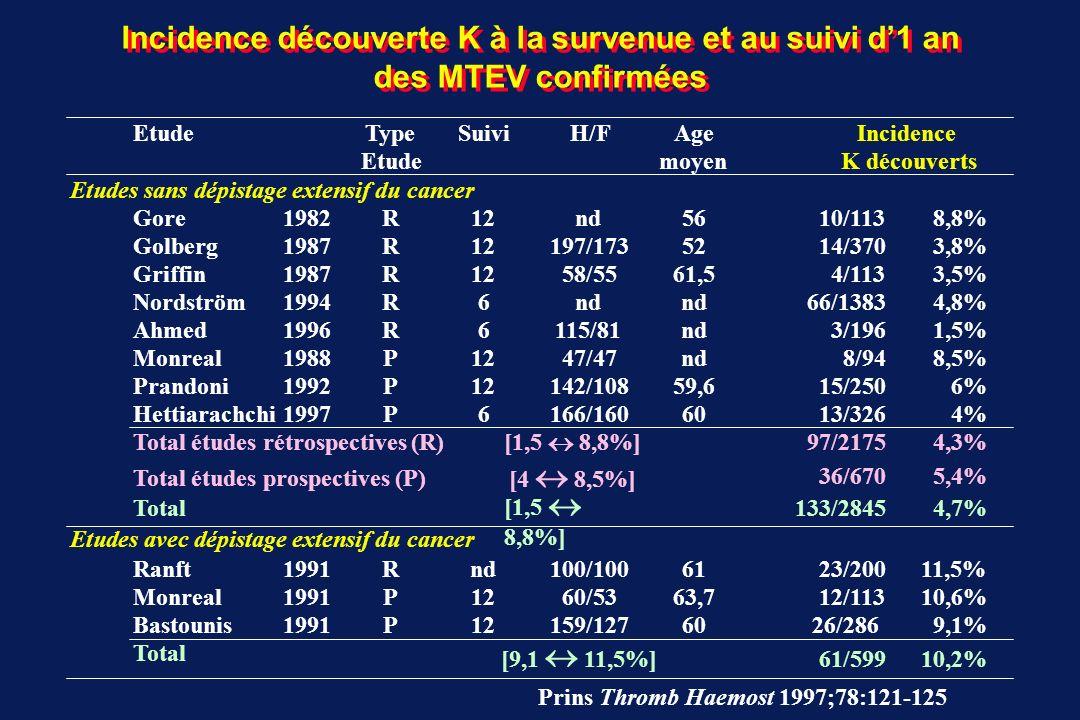 Incidence découverte K à la survenue et au suivi d1 an des MTEV confirmées Risque absolu de survenue dun K avec dépistage extensif du K  10 % sans dépistage extensif du K  5 % Risque absolu de survenue dun K lors suspicion clinique MTEV confirmée par test  5 % Etudes sans dépistage extensif du cancer Total études rétrospectives (R) [ 1,5 8,8% ] 4,3% Total études prospectives (P) [ 4 8,5% ] 5,4% Total [ 1,5 8,8% ] 4,7% Etudes avec dépistage extensif du cancer Total [ 9,1 11,5% ] 10,2% Prins Thromb Haemost 1997;78:121-125